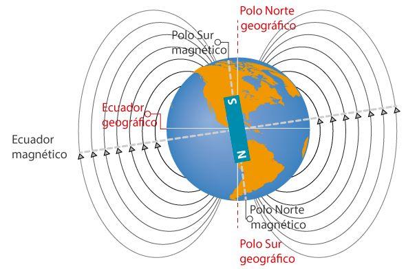 ¿Qué crea el campo magnético de la Tierra?