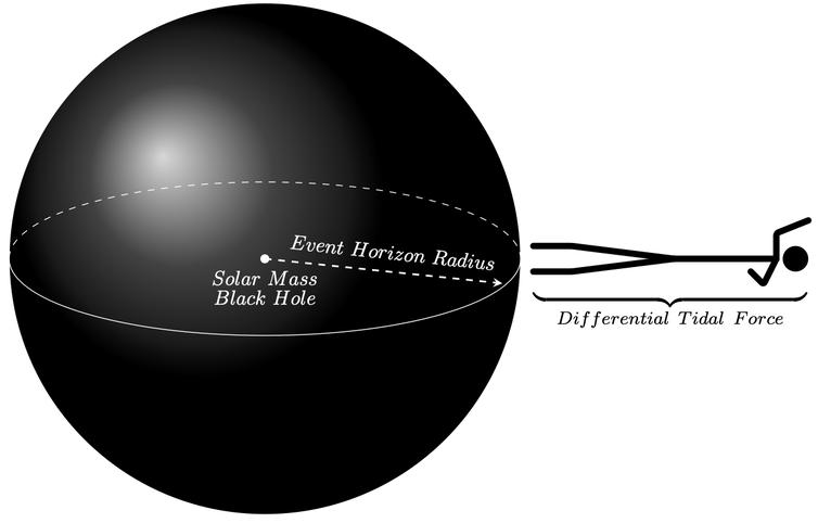 ¿Puede un humano ingresar a un agujero negro para estudiarlo?
