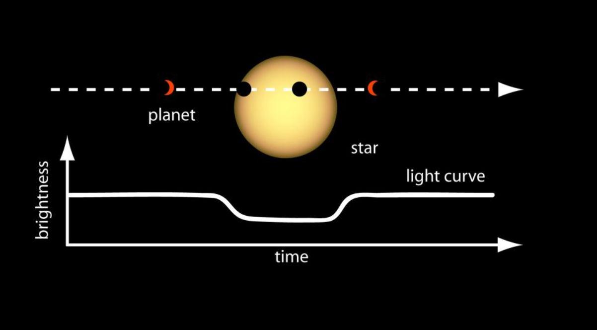 Una ilustración del método de tránsito, que puede detectar la presencia de un exoplaneta al rastrear el cambio en el brillo de una estrella