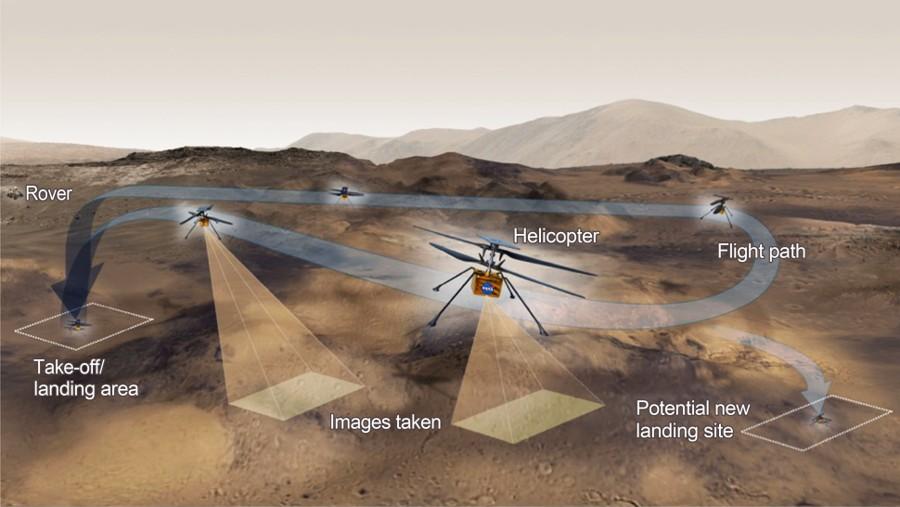 Este gráfico muestra las actividades generales que el equipo detrás del Helicóptero Ingenuity Mars de la NASA espera realizar en un vuelo de prueba determinado en el Planeta Rojo