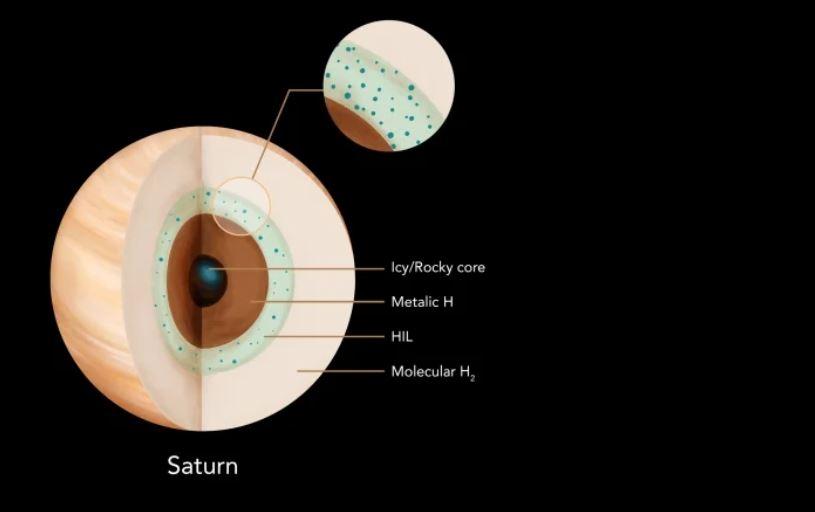 Interior de Saturno con una capa insoluble en helio
