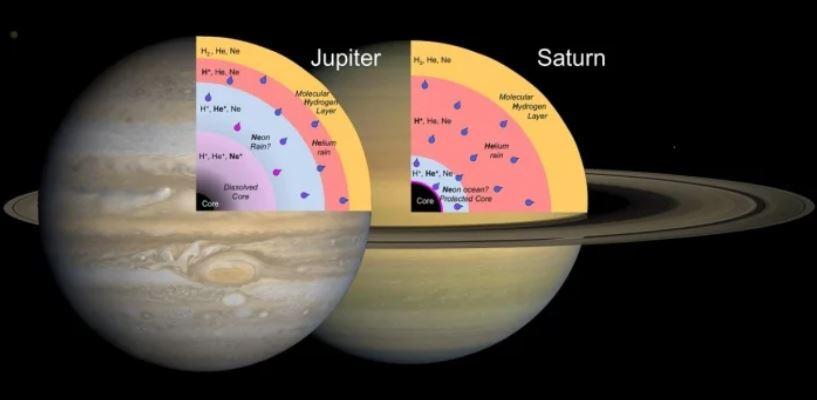 Ilustración de 2015 de los interiores de Saturno y Júpiter